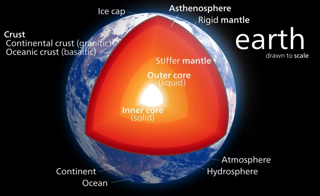 The layer's of the earth diagrammed and labled.