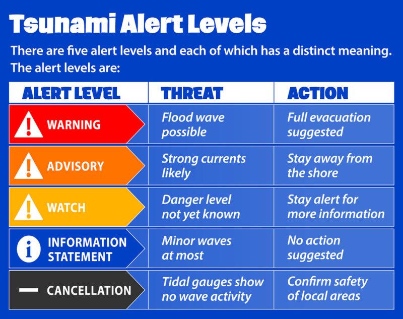 Tsunami alert types